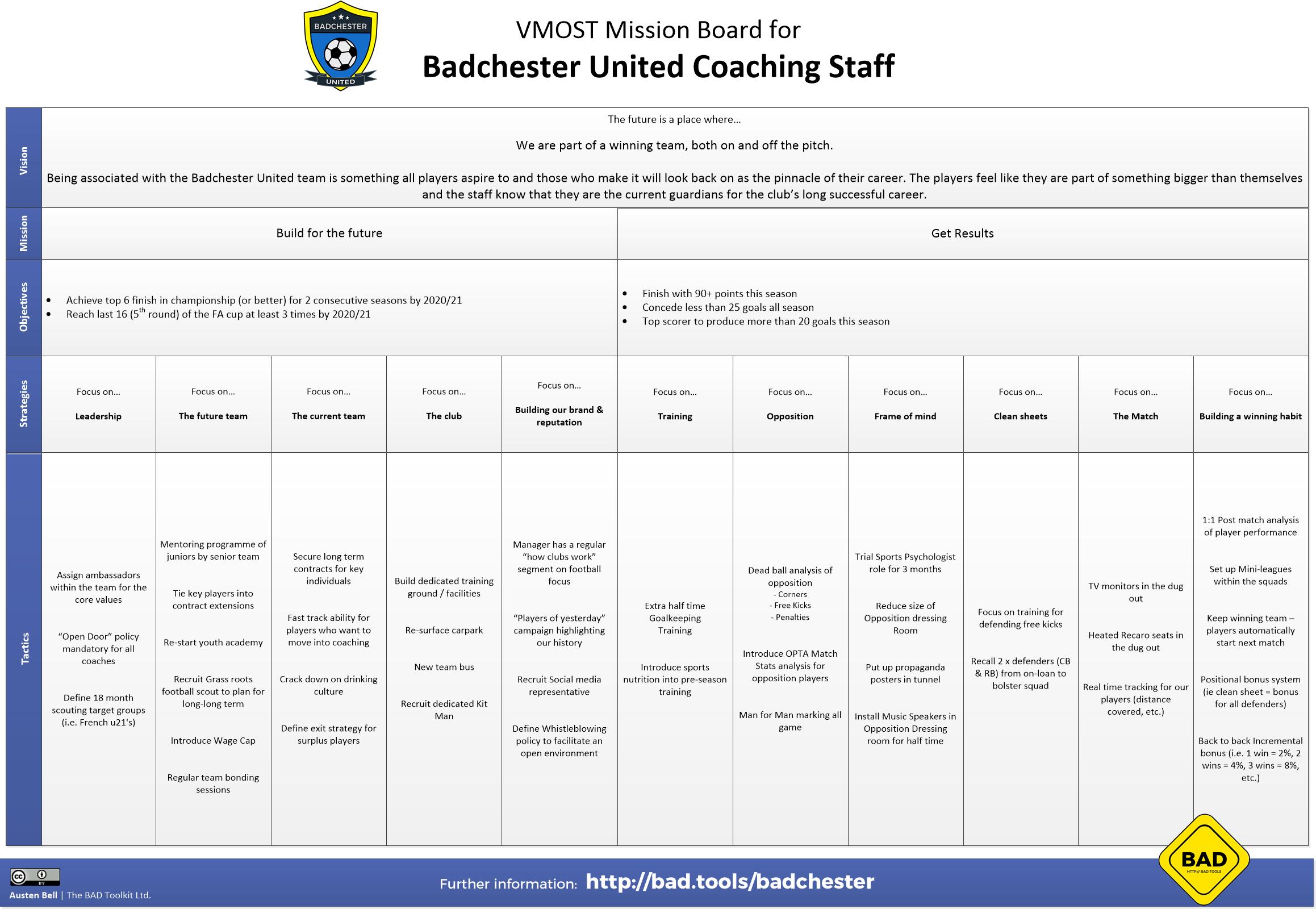 Badchester – Team VMOST