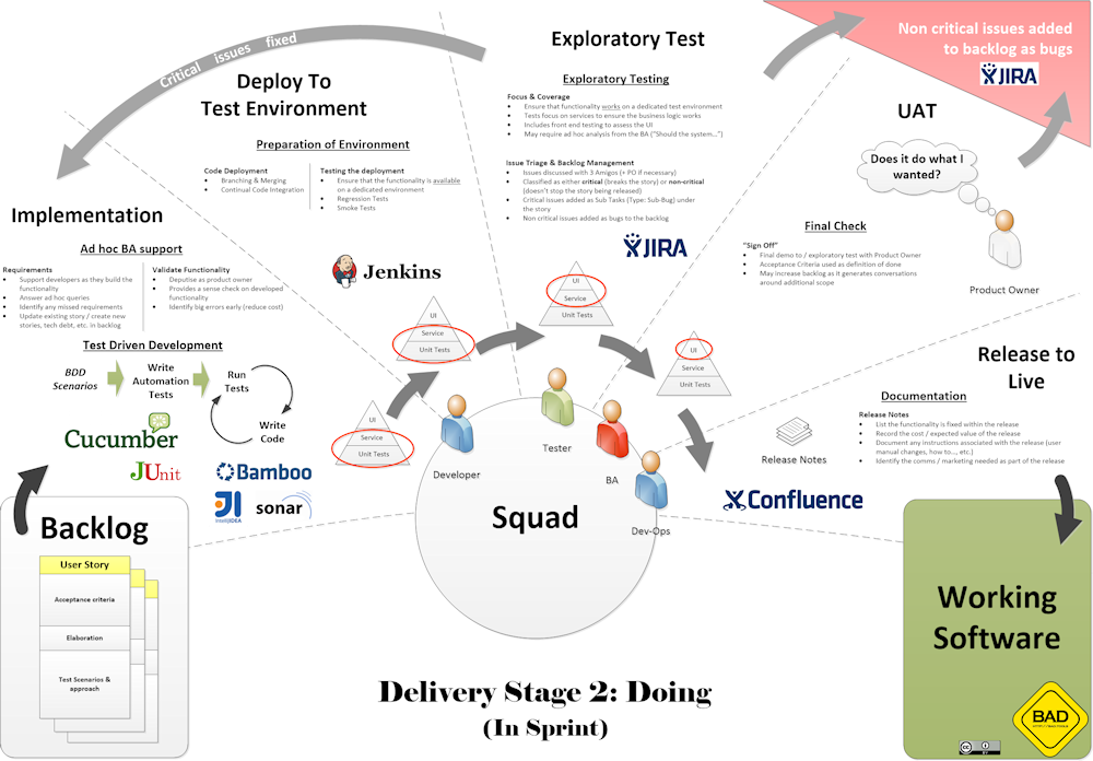 Delivery Stage – Build