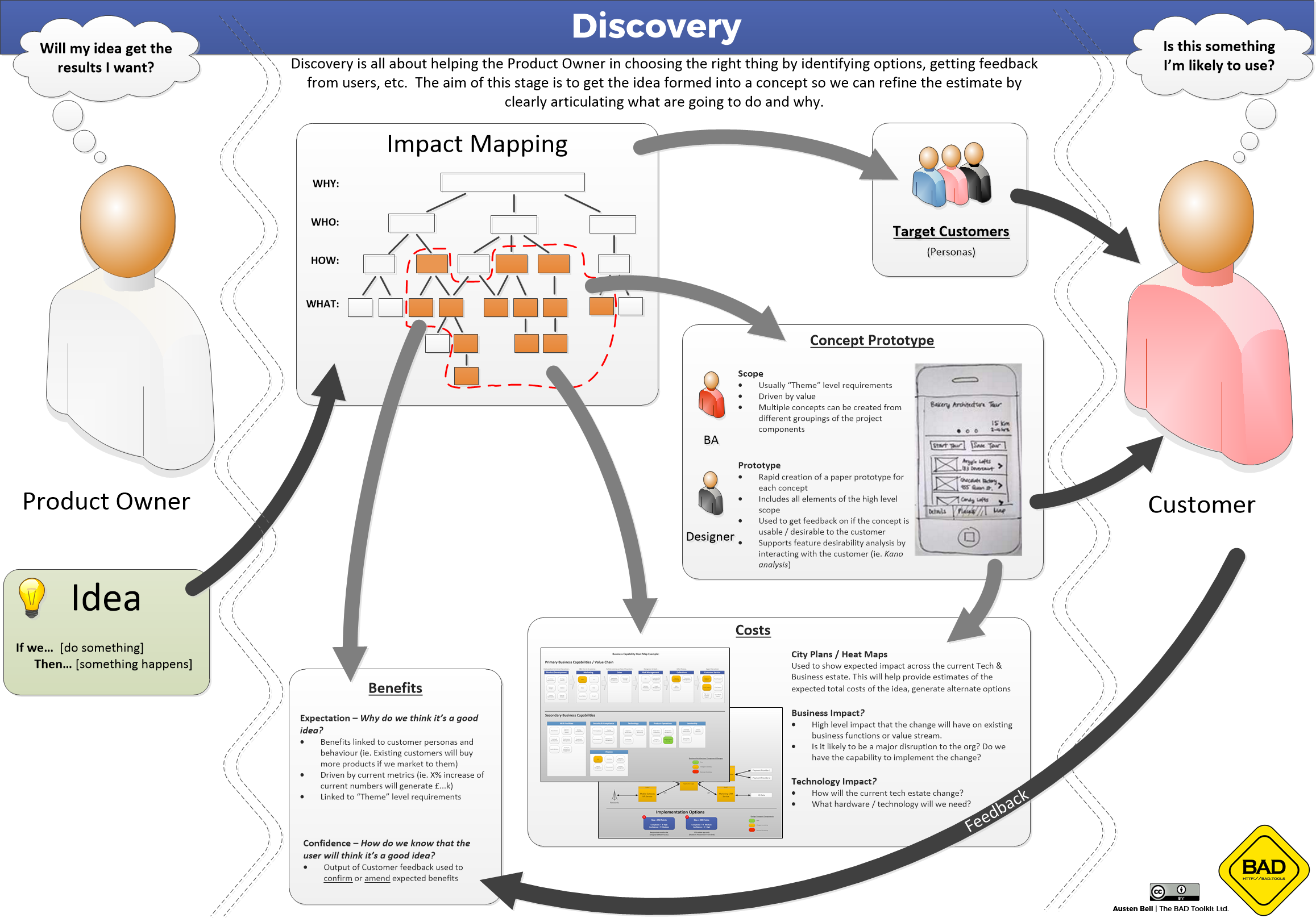 Discovery Overview