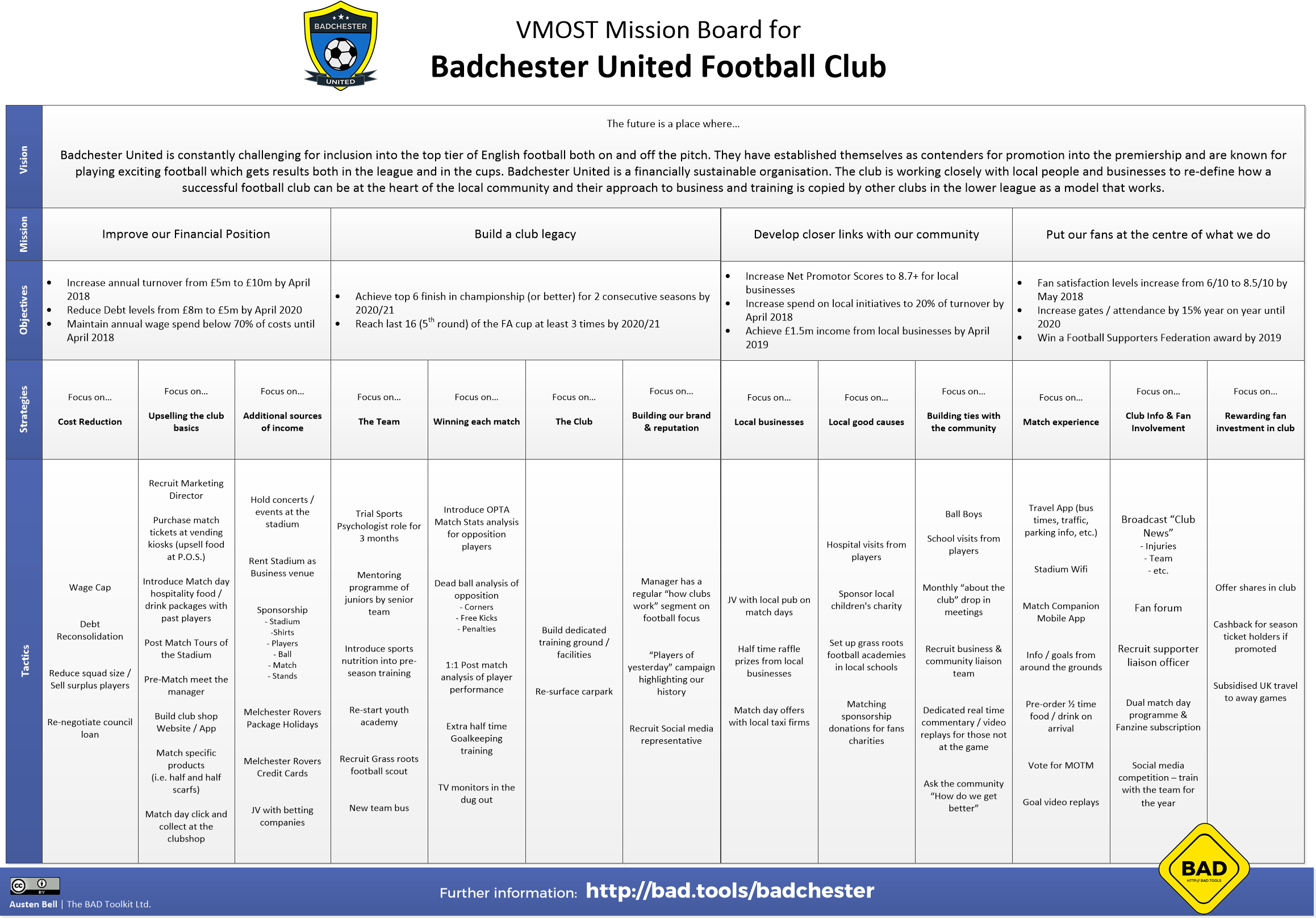 Badchester – Club VMOST