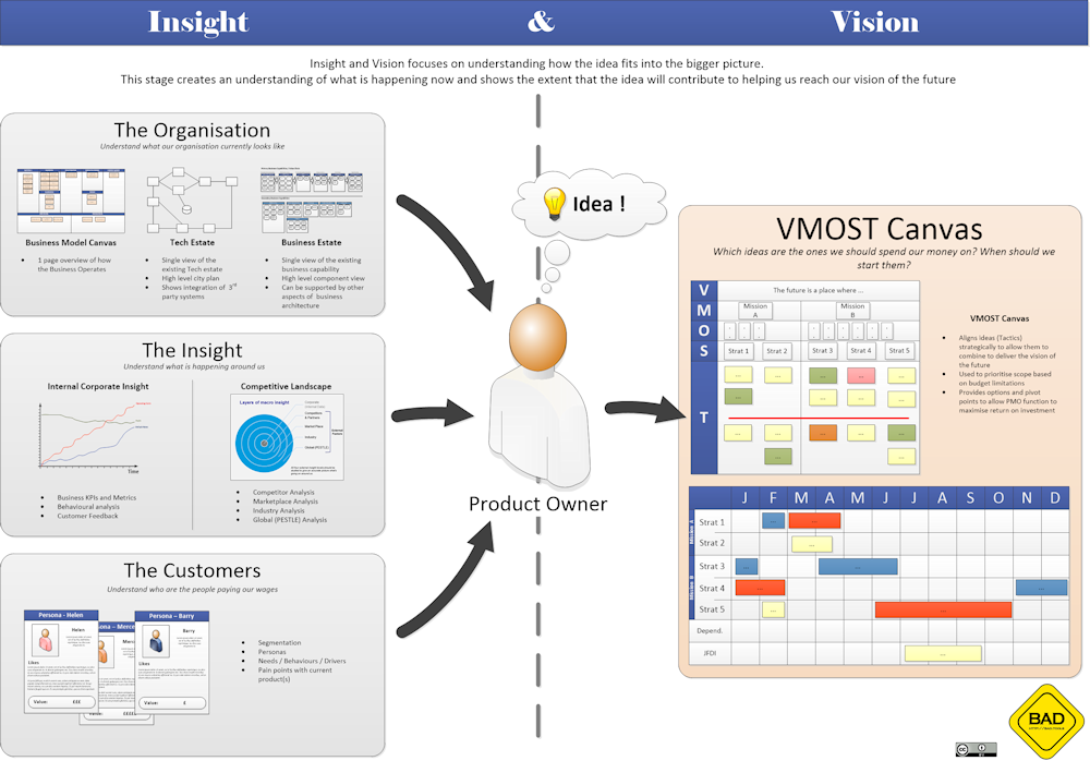 VMOST Canvas Overview